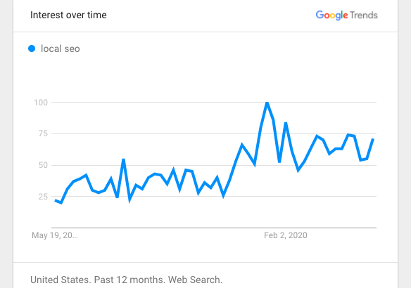 Local SEO search trends COVID19